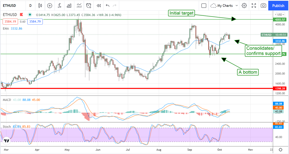 Ethereum Is On The Verge Of Another New All-Time High