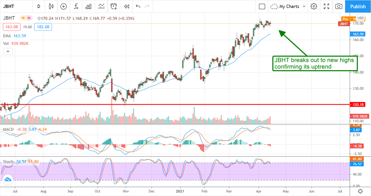 J.B. Hunt Transport Services Is Driving To New All-Time Highs