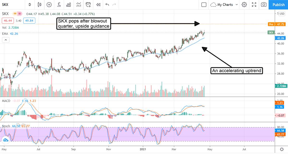 Sketchers U.S.A Is A Good Fit For Your Growth Portfolio