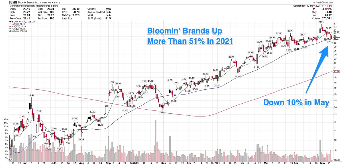 Bloomin' Brands Business Blossoms, But Shares Down In May