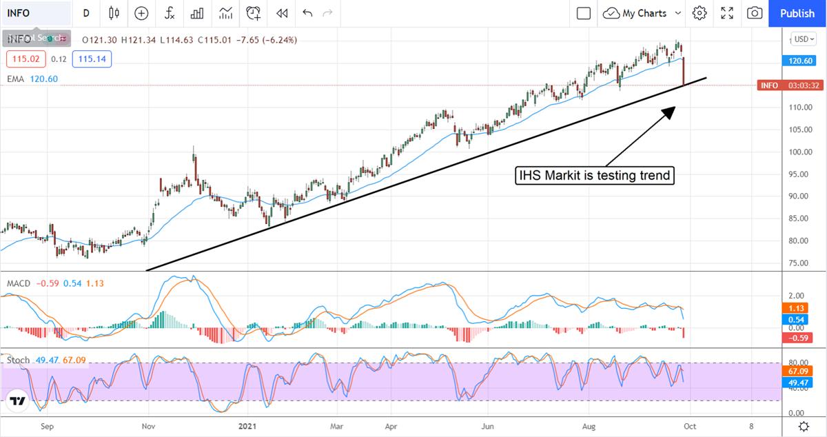 The Bull Market Is Over For IHS Markit Ltd.