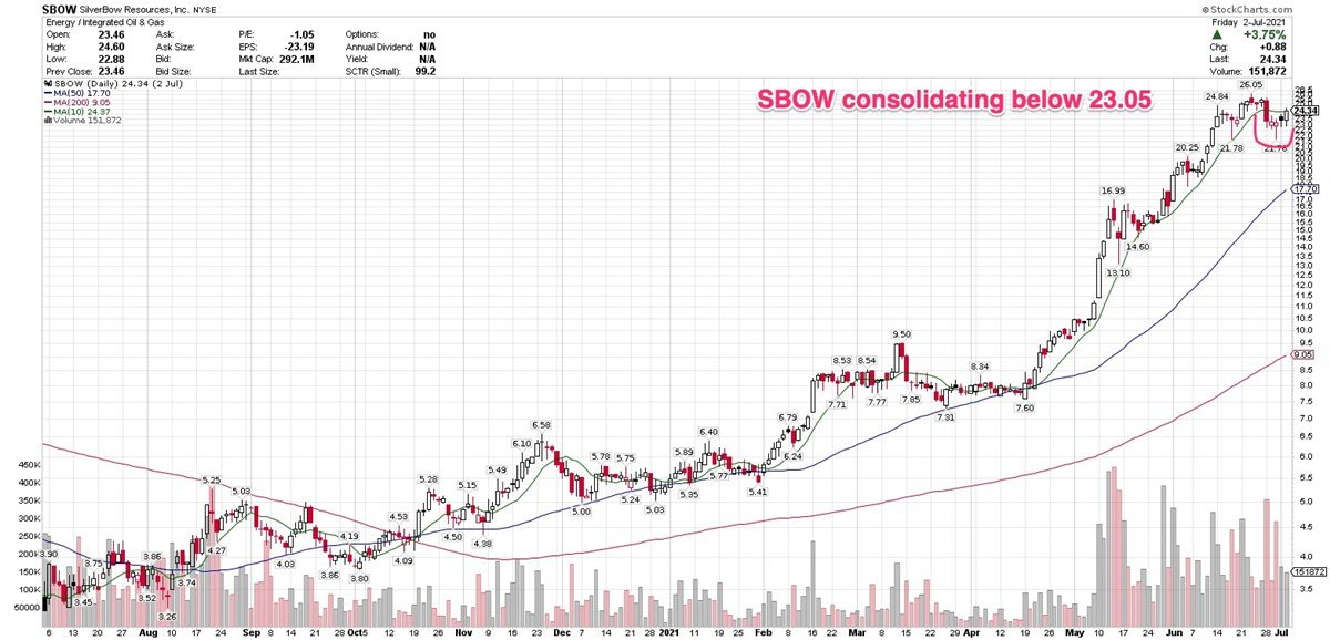 These 3 Stocks Forming Constructive Consolidations After Big Rallies