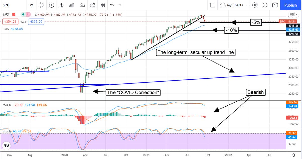 How Deep Dan This Stock Market Correction Go?