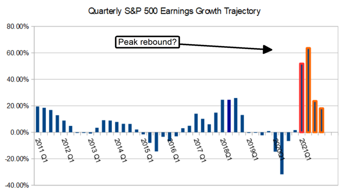 The S&P 500 Are Approaching An Earnings Cliff