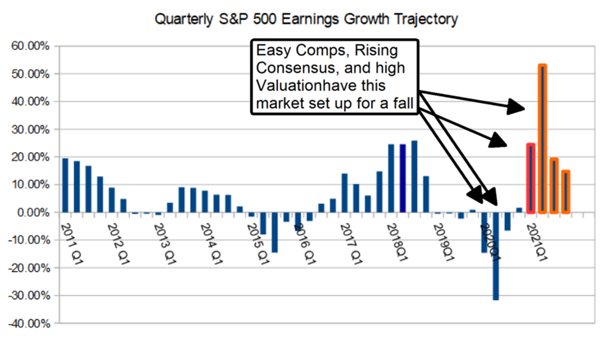 The Q1 Earnings Outlook: Why You Should Be Ready For A Correction