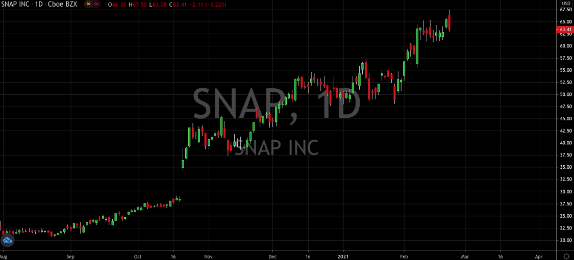 Snap Stock Is Fast Becoming A Darling Of Wall Street