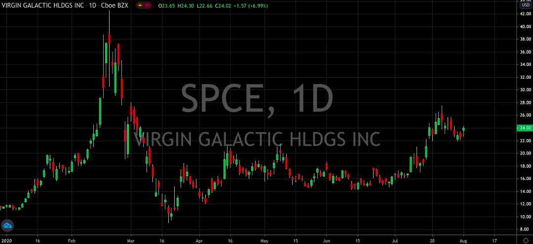 Virgin Galactic (NYSE: SPCE): Space Remains Speculative