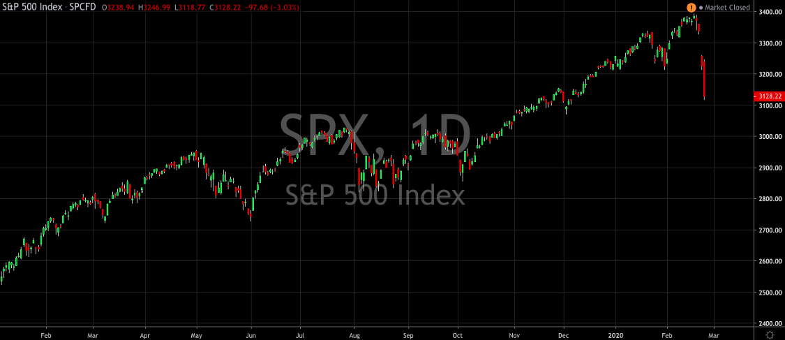 Markets Take a Break From All Time Highs