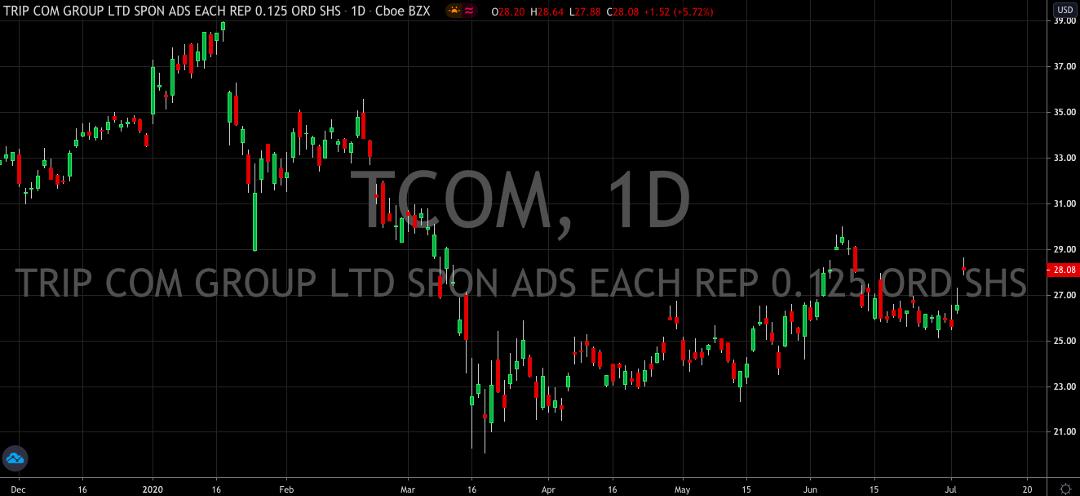 Trip.com (NASDAQ: TCOM) Jumps 10% In Two Sessions