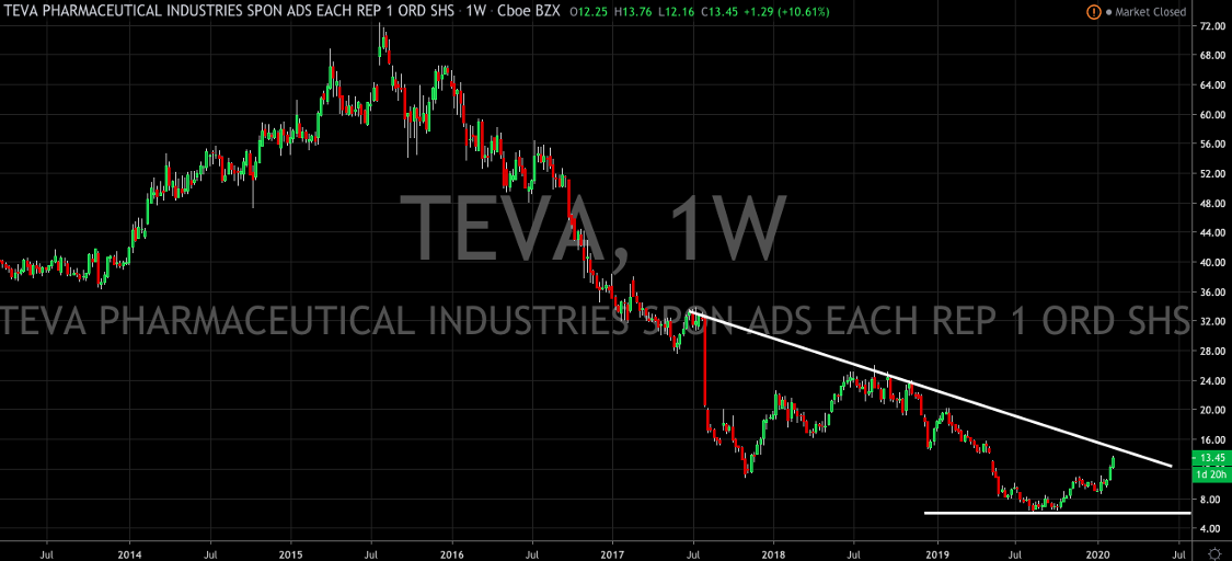 Teva Pharmaceutical Continues To Turn The Ship Around