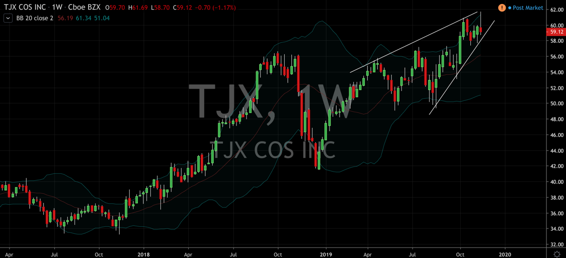 TJX Companies (NYSE: TJX) Goes Against The Grain