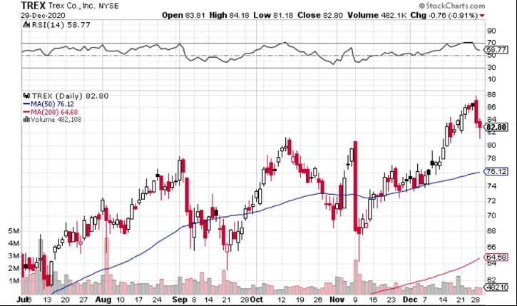 Trex (NYSE: TREX) is Under-the-Radar Play on Homebuilding Boom