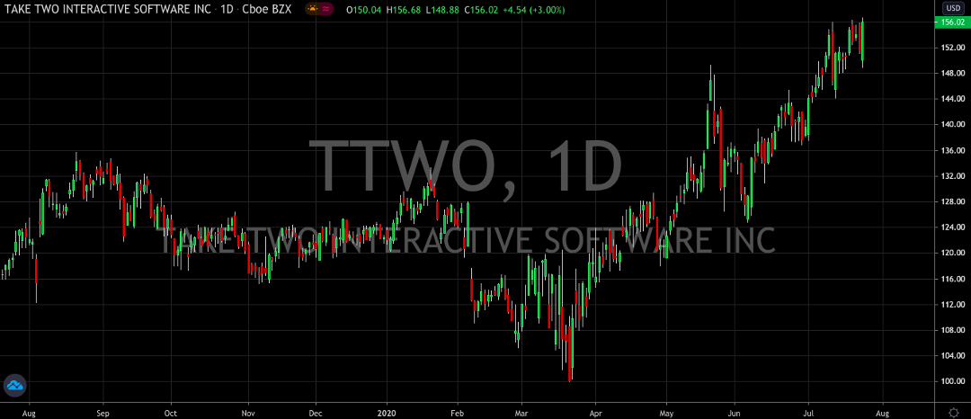 Dont Think Twice About Take-Two Stock