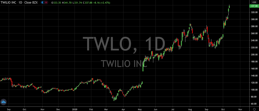 Twilio (NYSE: TWLO) Becomes A Darling Of Wall Street
