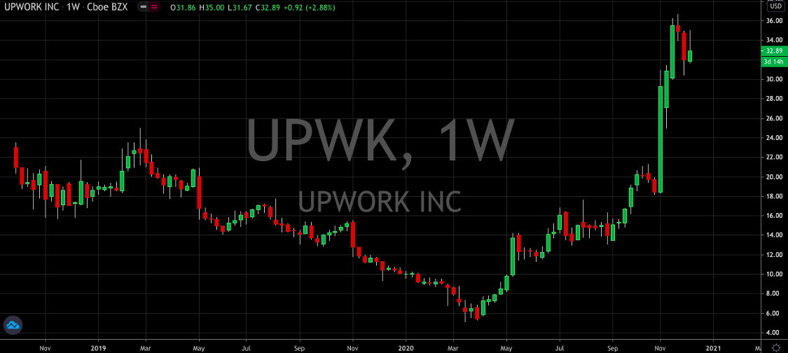 Upwork (NASDAQ: UPWK) Gets Ready For A Fresh Rally