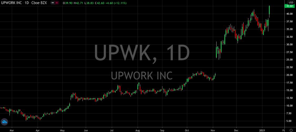 Upwork (NASDAQ: UPWK) Still The Perfect Buy And Hold