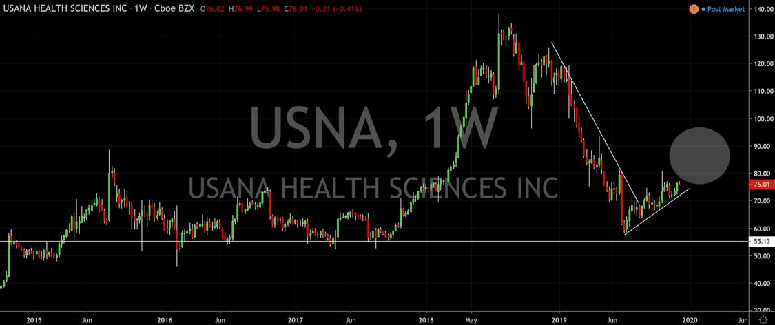 Technical Watchlist: Minerals Technologies, Americas Car-Mart, USANA Health Sciences