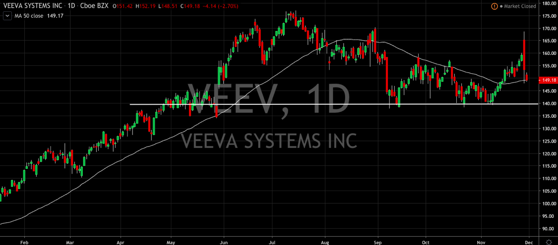 Veeva Systems (VEEV) Whipsaws Following Earnings