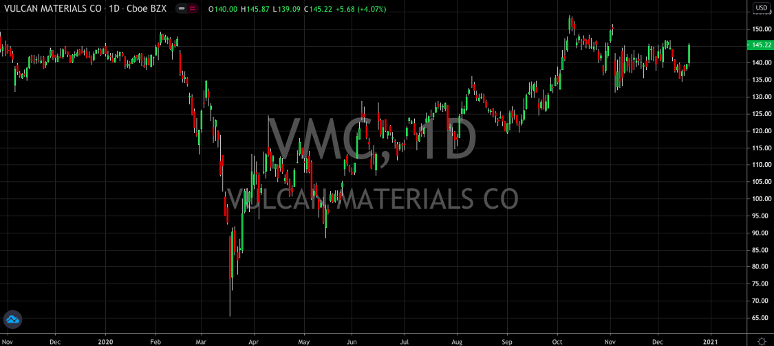 Vulcan Materials (NYSE: VMC): The Construction Company Thats Hitting All Time Highs