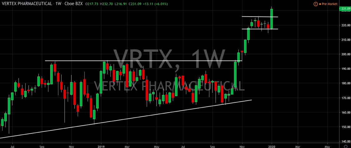 Vertex Pharmaceuticals Powers Up to All-Time Highs
