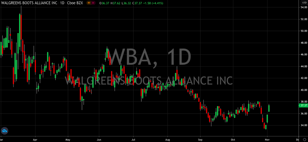 Walgreens (NASDAQ: WBA) Works Hard To Break Its Down Trend