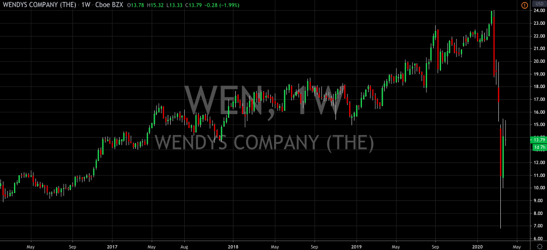 Wendys Flips to A Buy