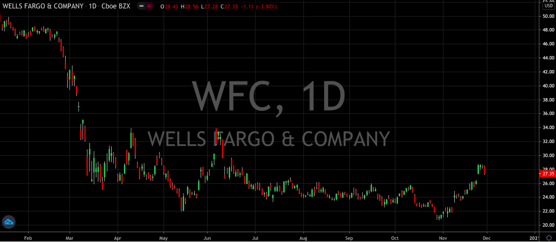 Wells Fargo (NYSE: WFC) Lining Up For A Killer December and Q1