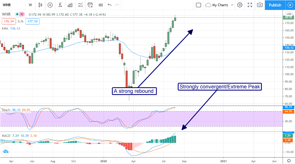 Whirlpool (NYSE:WHR) Is About To Take The Shorts To The Cleaners