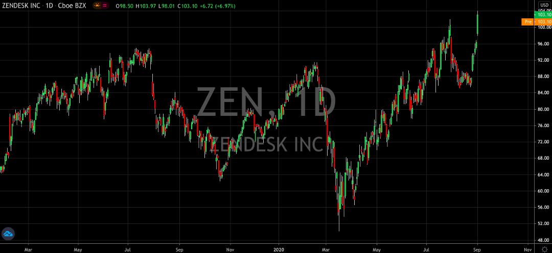 Zendesk Is A Winner For The Long Term