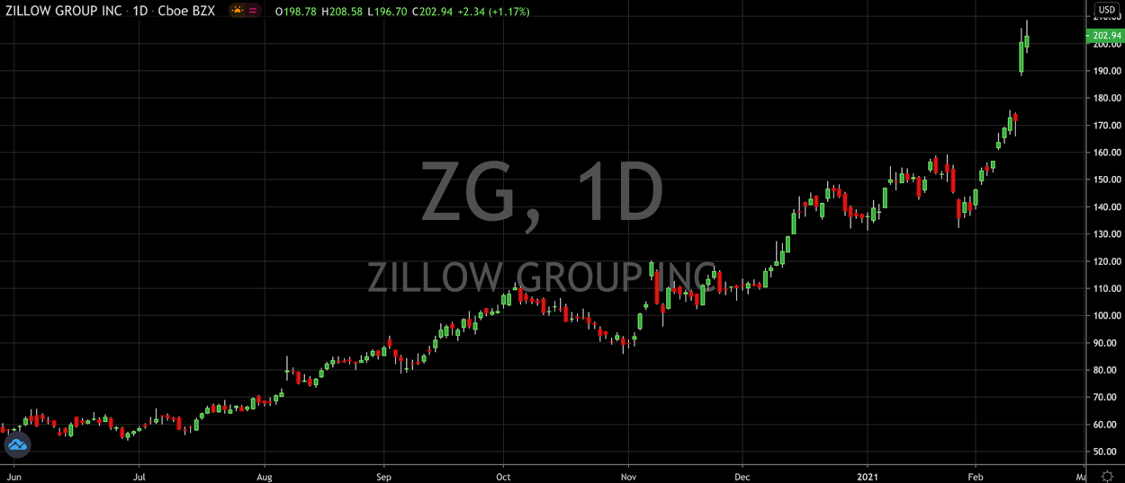 Zillow Stock Proves Worthy Of Last Year's Rally