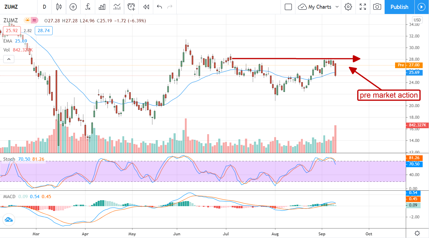 Is Zumiez Inc. Another Retail Winner For The 2nd Half?
