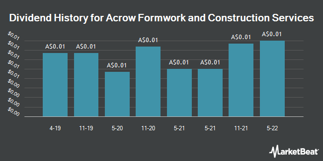 Dividend History for Acrow Formwork and Construction Services (ASX:ACF)