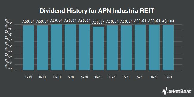 Dividend History for APN Industria REIT (ASX:ADI)