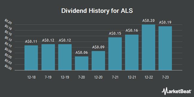 Dividend History for ALS Limited (ALQ.AX) (ASX:ALQ)