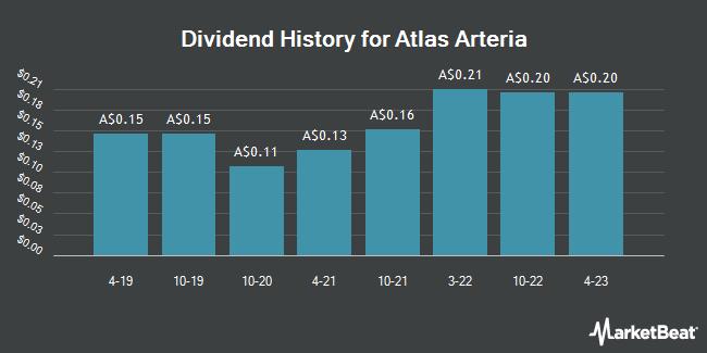 Dividend History for Atlas Arteria (ASX:ALX)