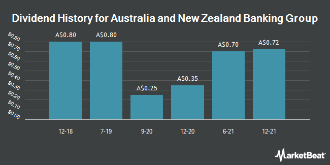 Dividend Payments by Quarter for Australia and New Zealand Banking Group (ASX:ANZ)