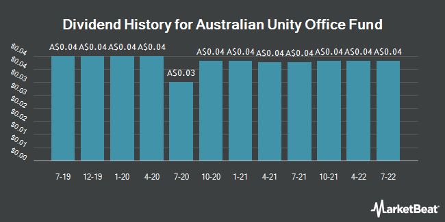 Dividend History for Australian Unity Office Fund (ASX:AOF)