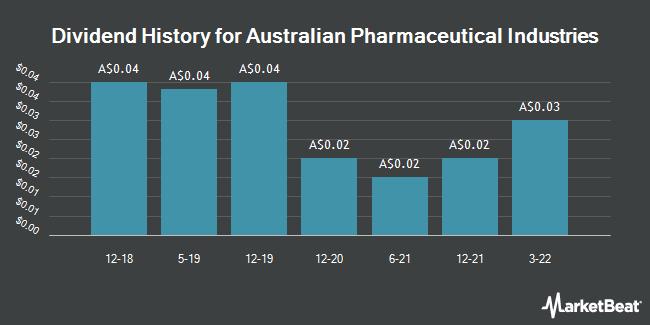 Dividend History for Australian Pharmaceutical Industries (ASX:API)