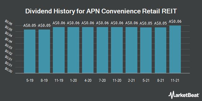 Dividend History for APN Convenience Retail REIT (ASX:AQR)