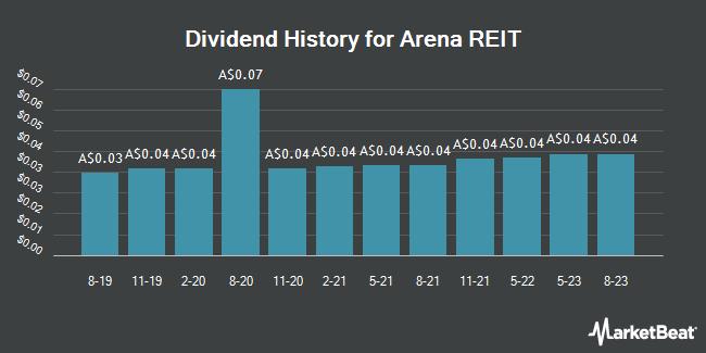 Dividend History for Arena REIT No 1 (ASX:ARF)
