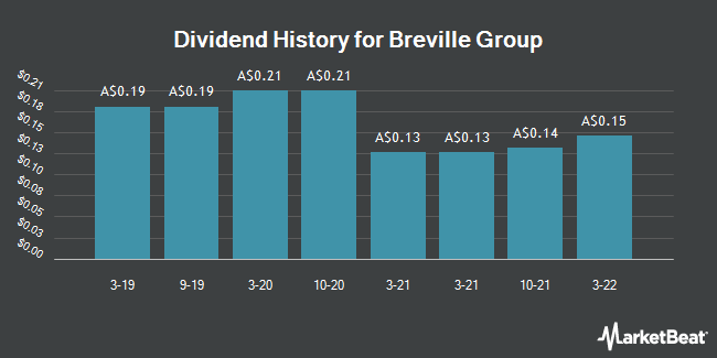 Dividend History for Breville Group Limited (BRG.AX) (ASX:BRG)