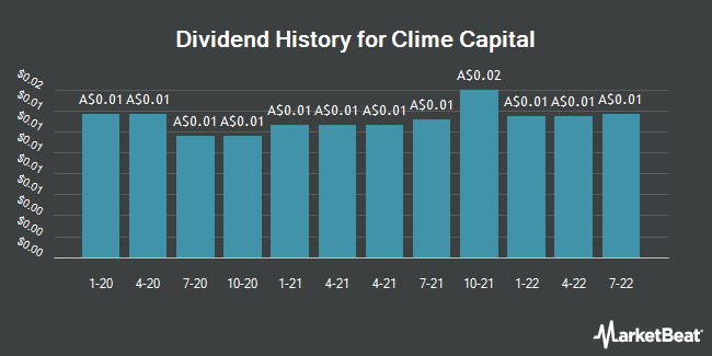 Dividend History for Clime Capital Limited (CAM.AX) (ASX:CAM)