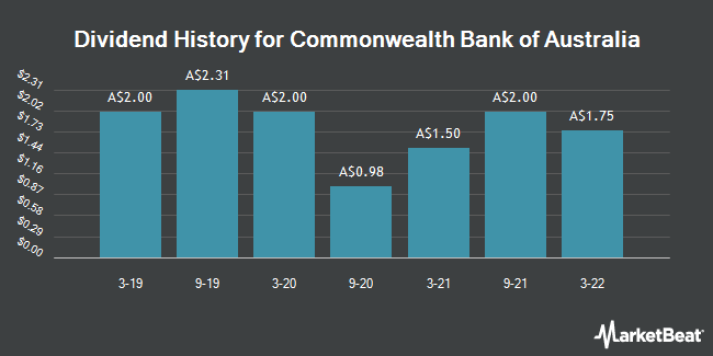 Dividend Payments by Quarter for Commonwealth Bank of Australia (ASX:CBA)
