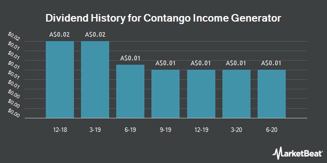 Dividend History for Contango Income Generator (ASX:CIE)