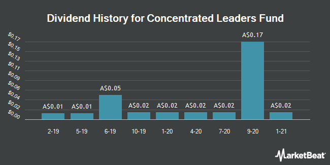Dividend History for Concentrated Leaders Fund (ASX:CLF)