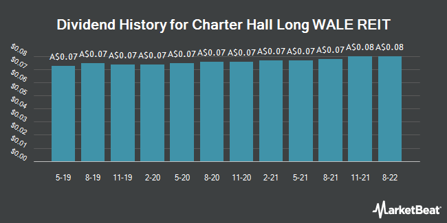 Dividend History for Charter Hall Long WALE REIT (ASX:CLW)