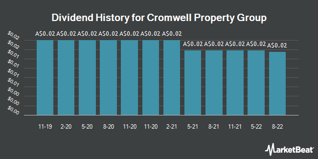 Dividend History for Cromwell Group (ASX:CMW)