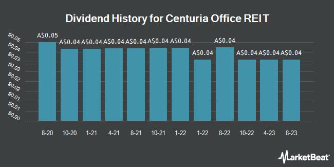 Dividend History for Centuria Office REIT (ASX:COF)