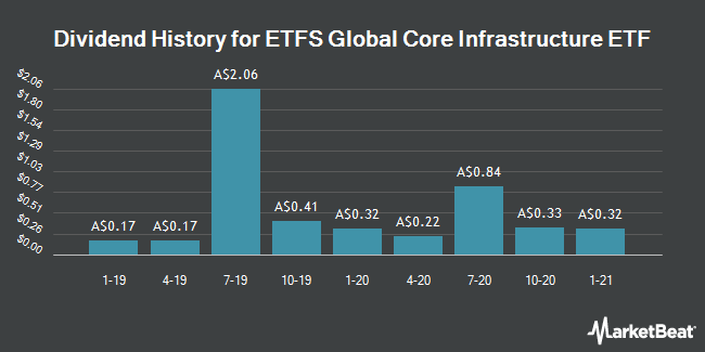 Dividend History for ETFS CORE/ETF (ASX:CORE)