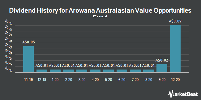 Dividend History for Contrarian Value Fund (ASX:CVF)